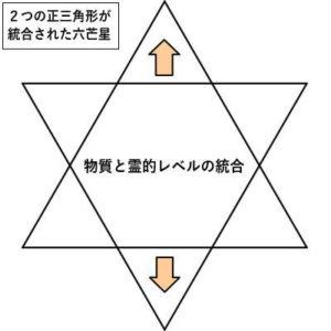 2つの正三角形が統合された六芒星