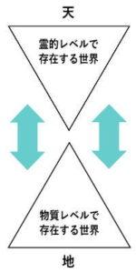 六芒星の上方と下方の正三角形